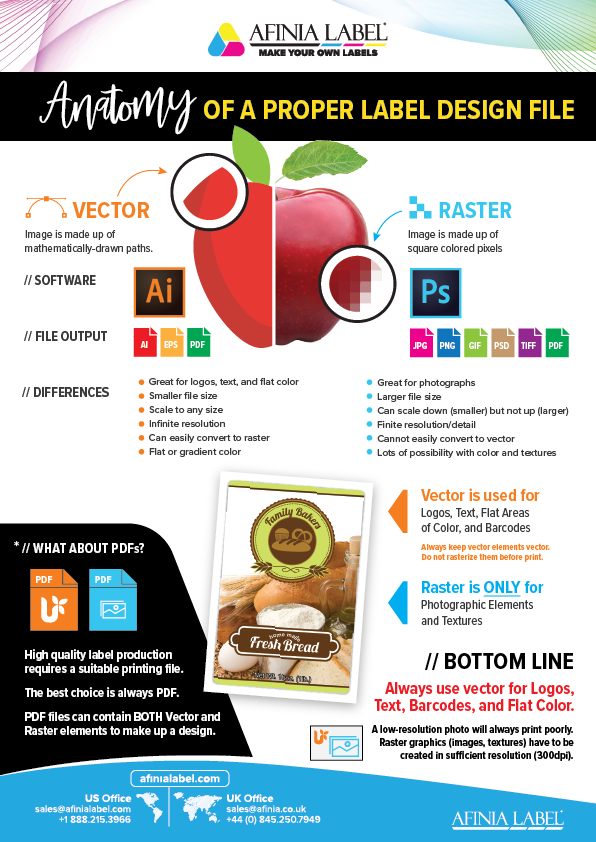 Afinia Label Label Design Infographic